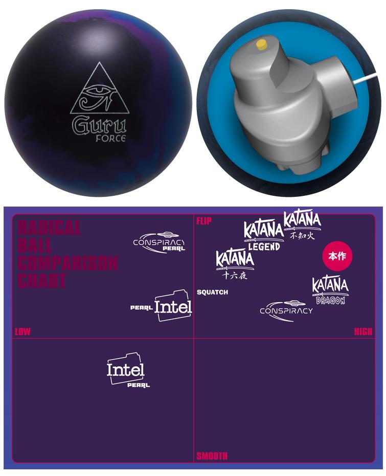 ボウリング用品 ボウリングボール ラディカル radical グルフォース Guru Force