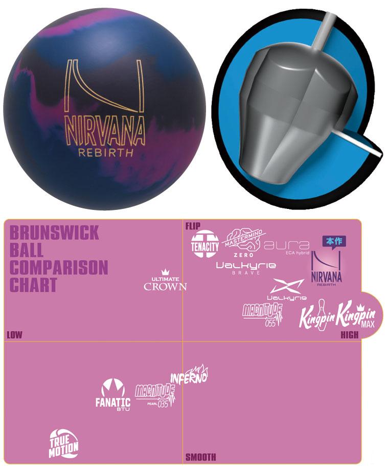 ボウリング用品 ボウリングボール ブランズウィック brunswick ニルバーナリバース Nirvana Rebirth