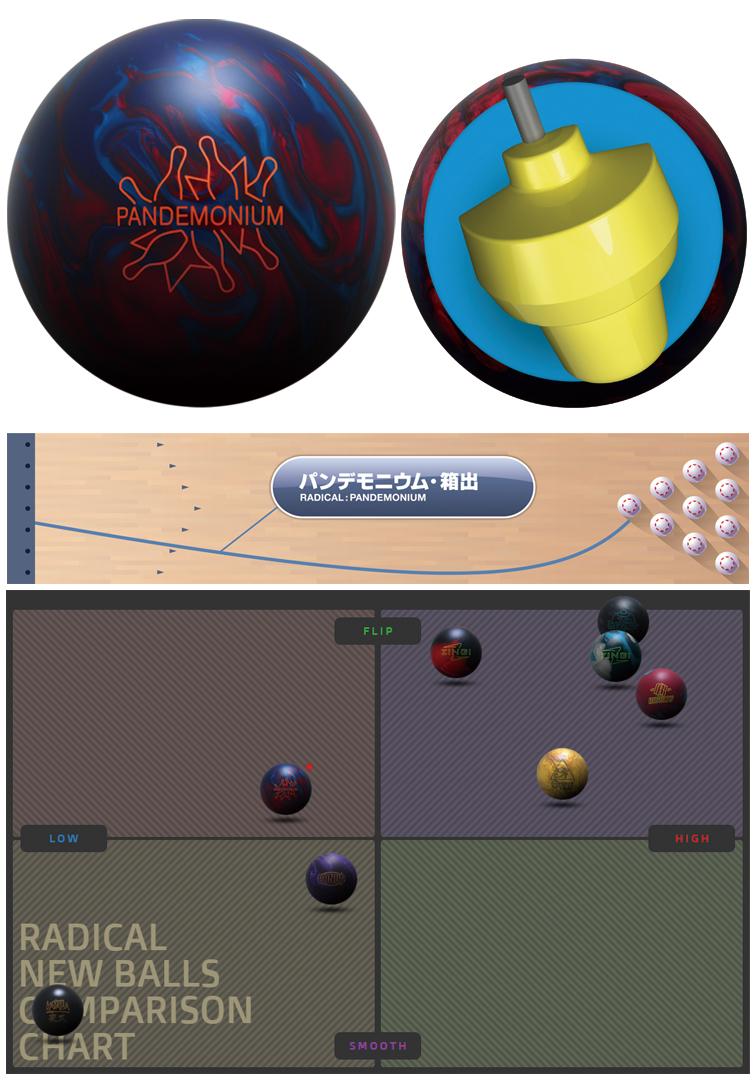 ボウリング用品 ボウリングボール ラディカル radical パンデモニウム PANDEMONIUM