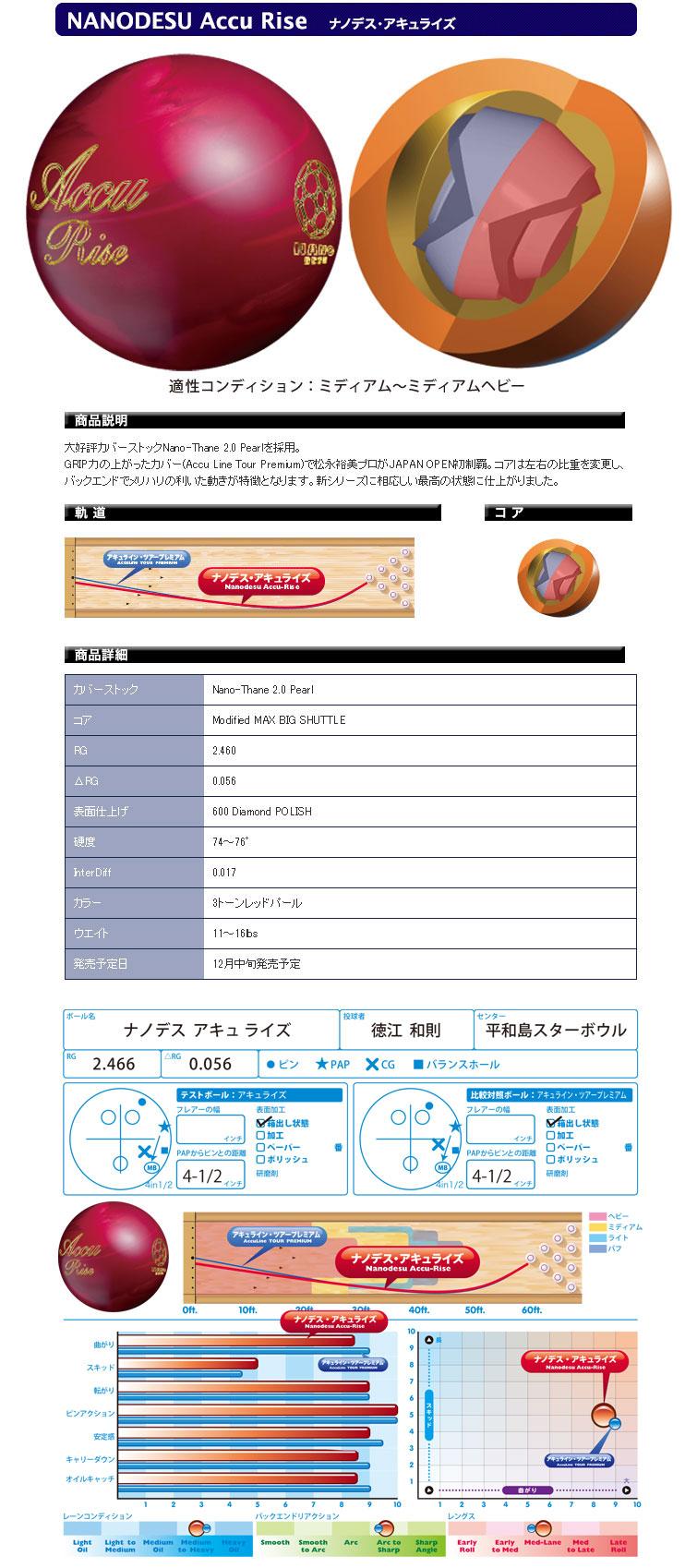 ボウリング用品 ボウリングボール ナノデス アキュライズ NANODESU Accu Rise