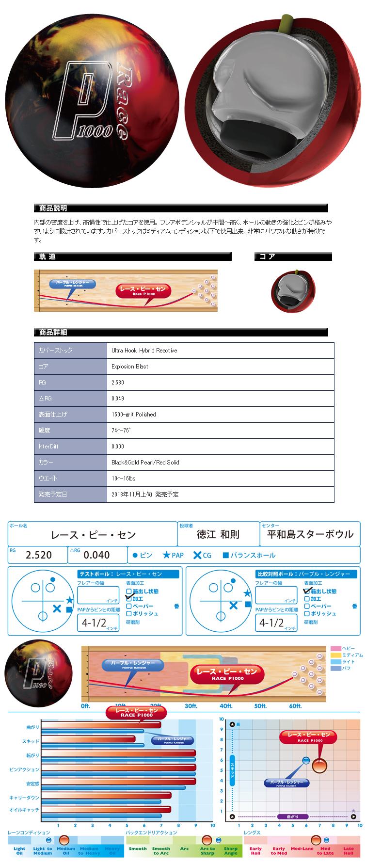 ボウリング用品 ボウリングボール ABS プロアマ レース P1000 PROam Race P1000