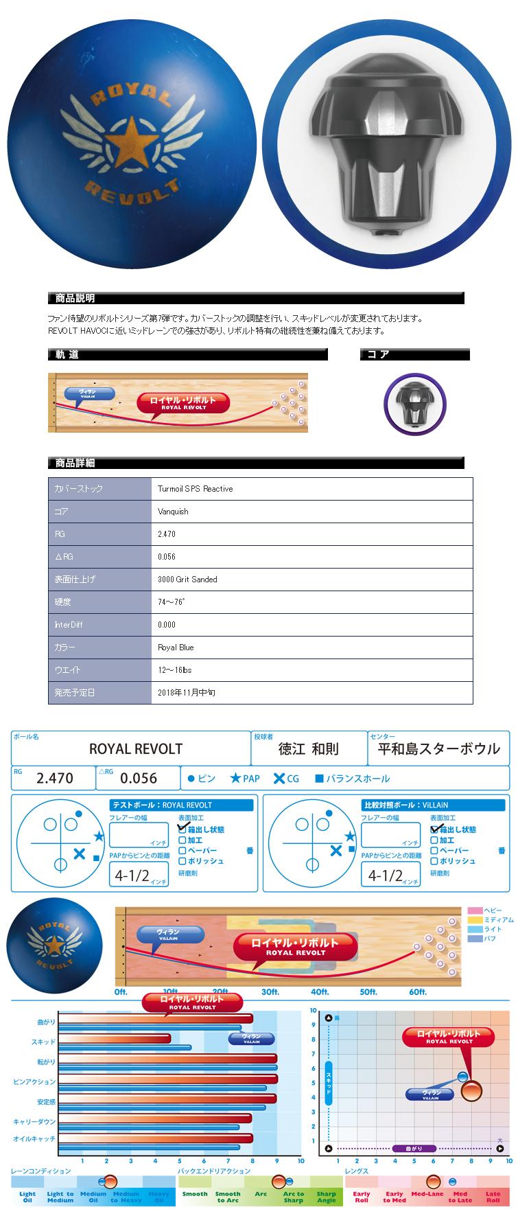 ボウリング用品 ボウリングボール モーティブ MOTIV ロイヤルリボルト ROYAL REVOLT